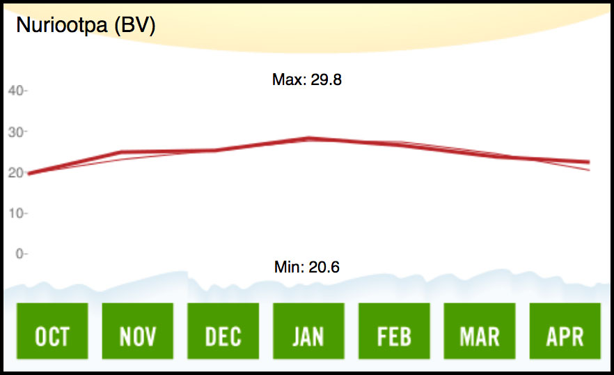 2012 Barossa Valley Temperature
