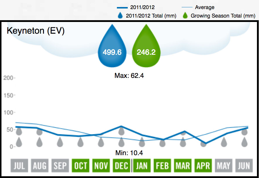2012 Eden Valley Rainfall