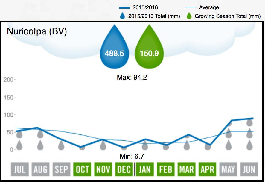 2016 Barossa Valley Rainfall