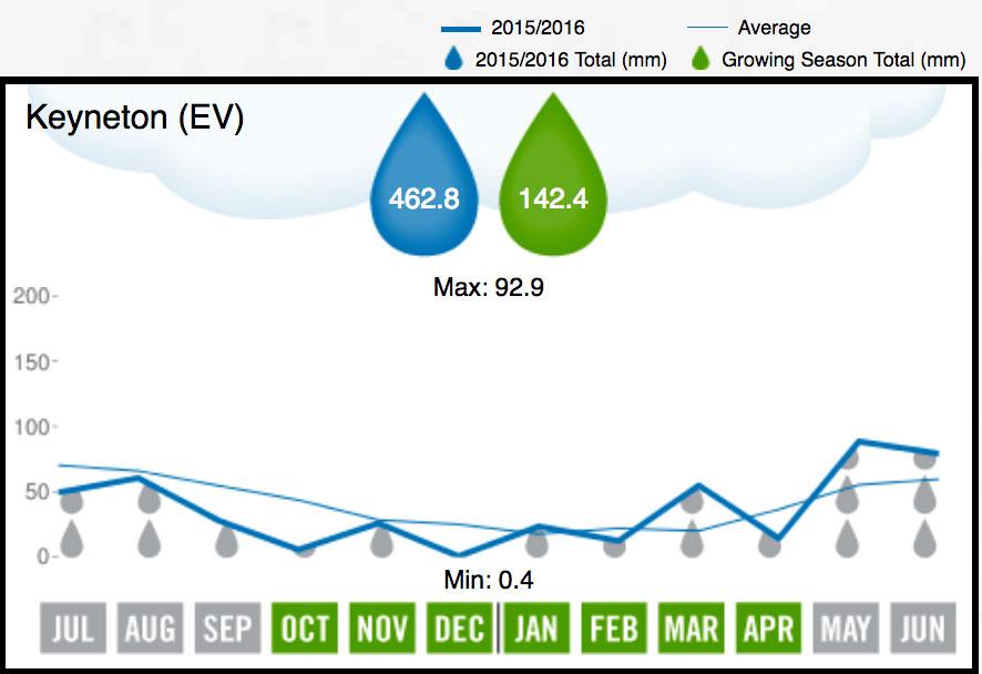 2016 Eden Valley Rainfall