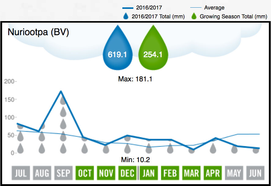2017 Barossa Valley Rainfall