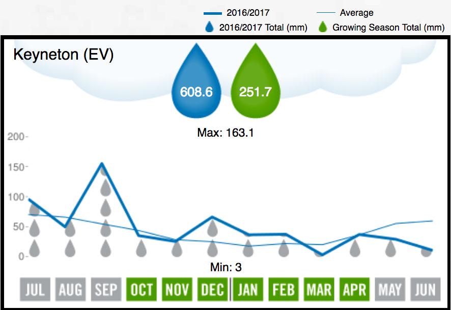 2017 Eden Valley Rainfall