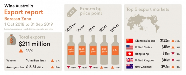 Wine Australia Barossa Zone Export infographic